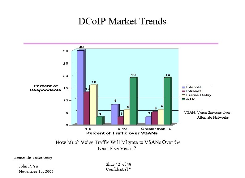 DCo. IP Market Trends VSAN: Voice Services Over Alternate Networks How Much Voice Traffic