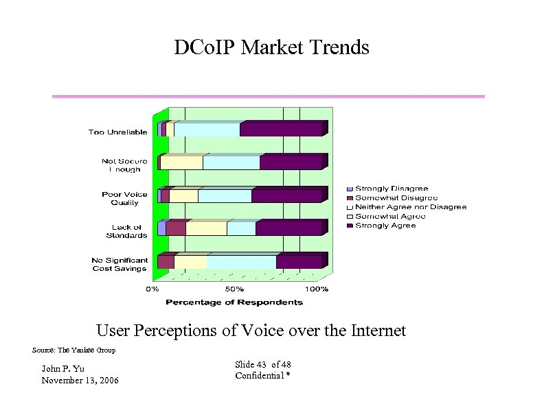 DCo. IP Market Trends User Perceptions of Voice over the Internet Source: The Yankee