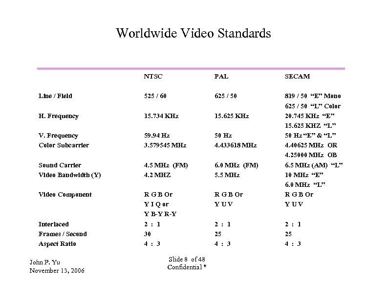 Worldwide Video Standards NTSC PAL SECAM Line / Field 525 / 60 625 /