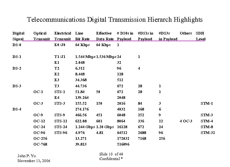 Telecommunications Digital Transmission Hierarch Highlights Digital Signal DS-0 Optical Transmit DS-1 DS-2 DS-3 OC-1