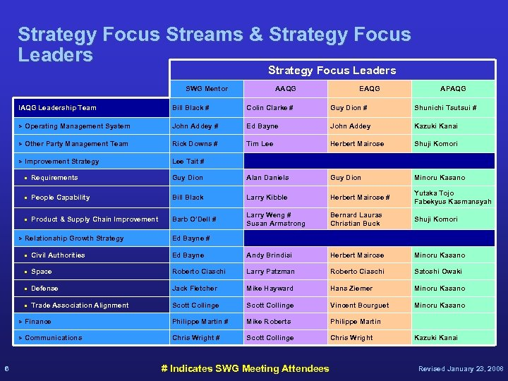 Strategy Focus Streams & Strategy Focus Leaders SWG Mentor IAQG Leadership Team AAQG EAQG
