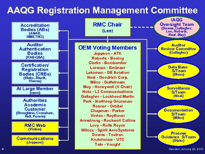 AAQG Registration Management Committee Accreditation Bodies (ABs) (ANAB, INMETRO) Auditor Authentication Bodies (RAB-QSA) Certification/