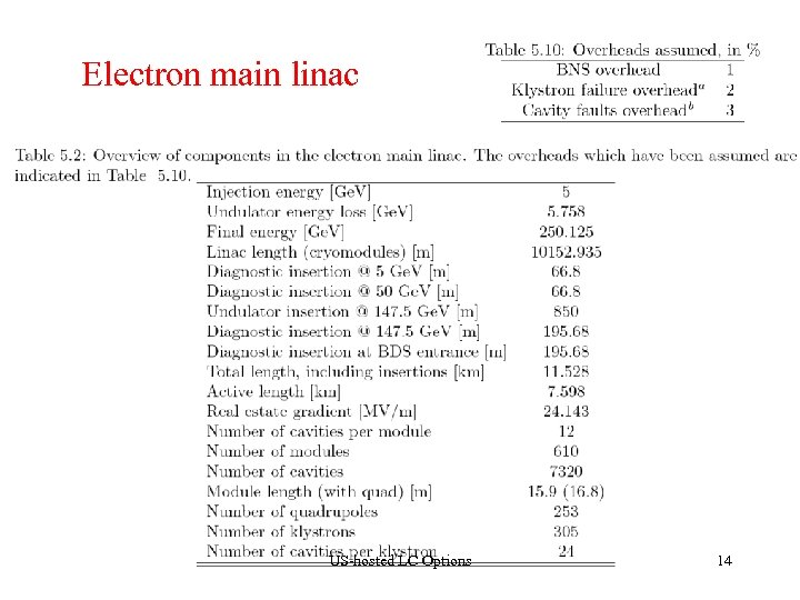 Electron main linac US-hosted LC Options 14