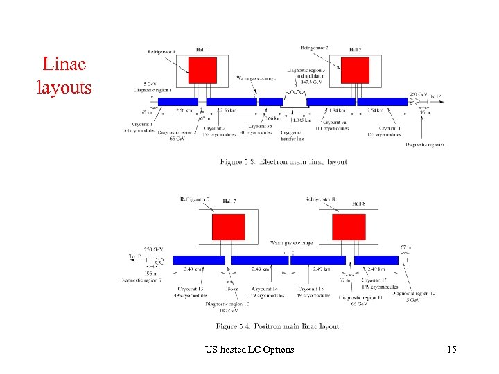Linac layouts US-hosted LC Options 15