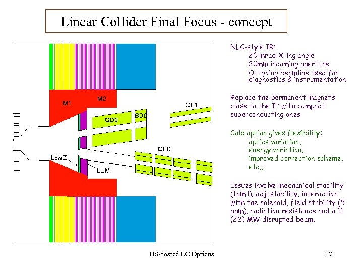 Linear Collider Final Focus - concept NLC-style IR: 20 mrad X-ing angle 20 mm