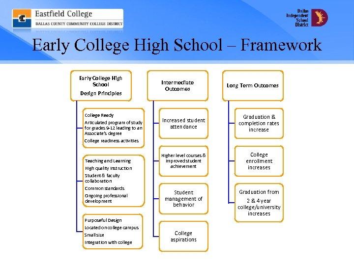 Early College High School – Framework Early College High School Design Principles College Ready