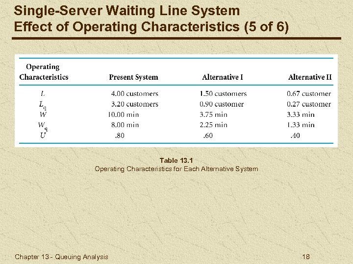 Single-Server Waiting Line System Effect of Operating Characteristics (5 of 6) Table 13. 1