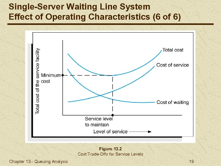 Single-Server Waiting Line System Effect of Operating Characteristics (6 of 6) Figure 13. 2