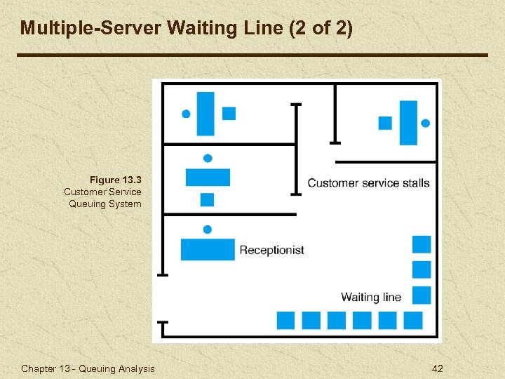 Multiple-Server Waiting Line (2 of 2) Figure 13. 3 Customer Service Queuing System Chapter