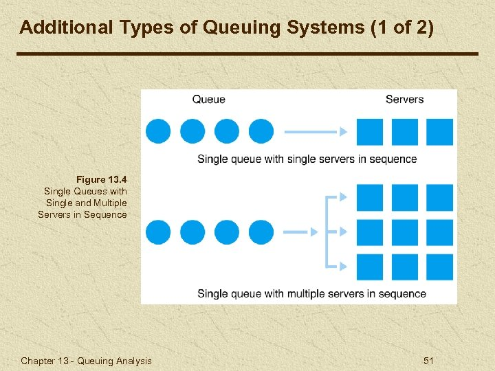 Additional Types of Queuing Systems (1 of 2) Figure 13. 4 Single Queues with