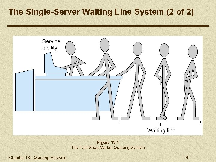 The Single-Server Waiting Line System (2 of 2) Figure 13. 1 The Fast Shop