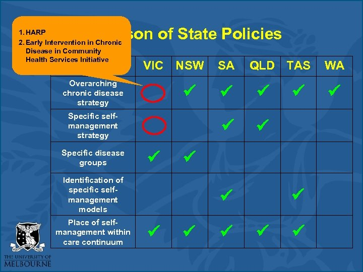Comparison of State Policies 1. HARP 2. Early Intervention in Chronic Disease in Community