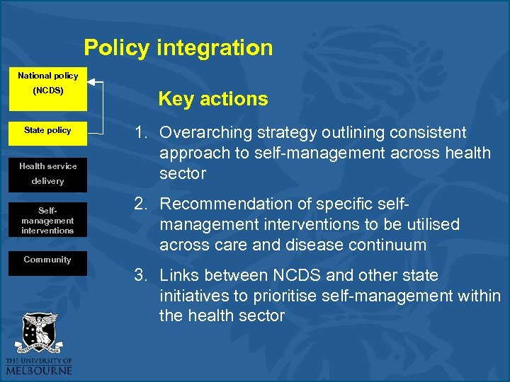 Policy integration National policy (NCDS) State policy Health service delivery Selfmanagement interventions Key actions
