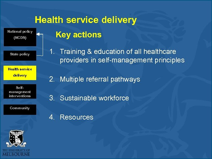 Health service delivery National policy (NCDS) State policy Key actions 1. Training & education