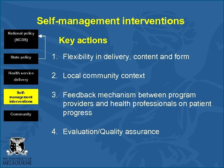 Self-management interventions National policy (NCDS) State policy Health service delivery Selfmanagement interventions Community Key