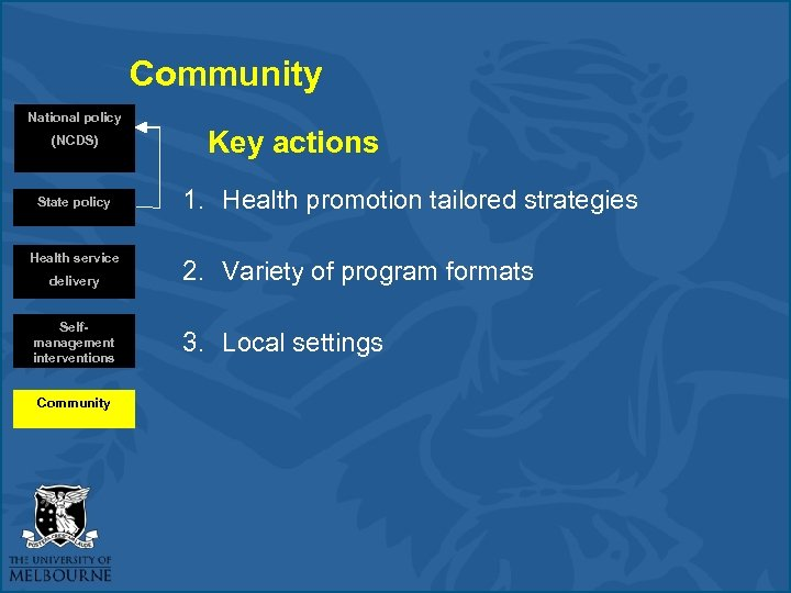 Community National policy (NCDS) State policy Health service delivery Selfmanagement interventions Community Key actions