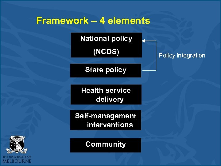 Framework – 4 elements National policy (NCDS) State policy Health service delivery Self-management interventions