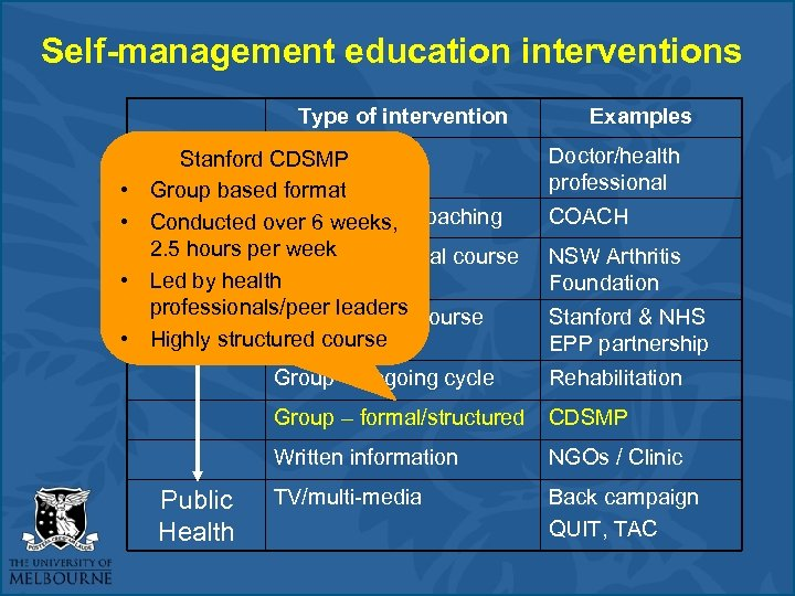 Self-management education interventions Type of intervention Stanford 1: 1 face-to-face Individual CDSMP • Group