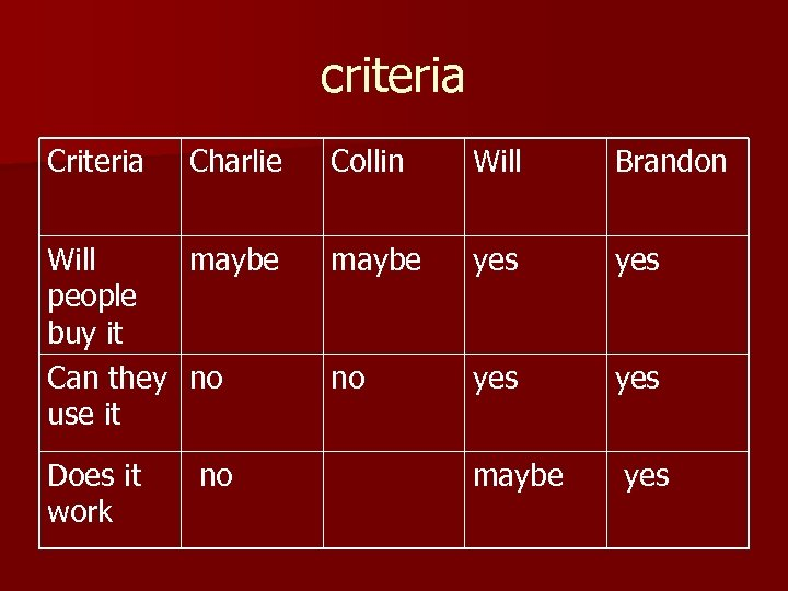 criteria Charlie Will maybe people buy it Can they no use it Does it