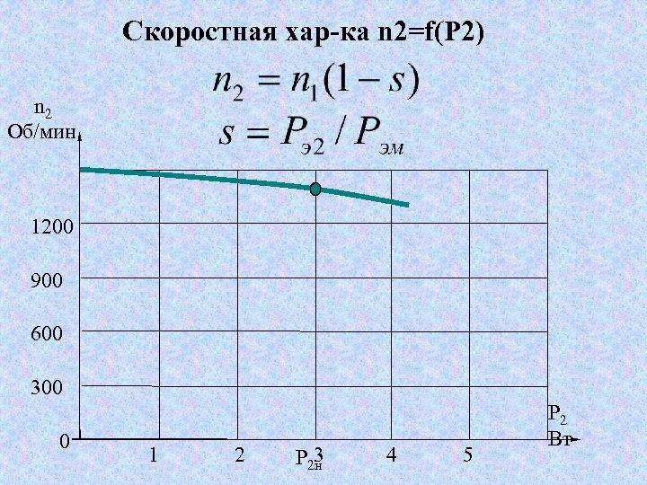 Скоростная хар-ка n 2=f(Р 2) n 2 Об/мин 1200 900 600 300 0 1