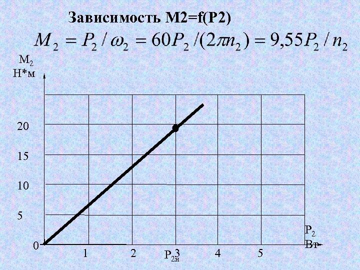 Зависимость М 2=f(Р 2) М 2 Н*м 20 15 10 5 0 1 2
