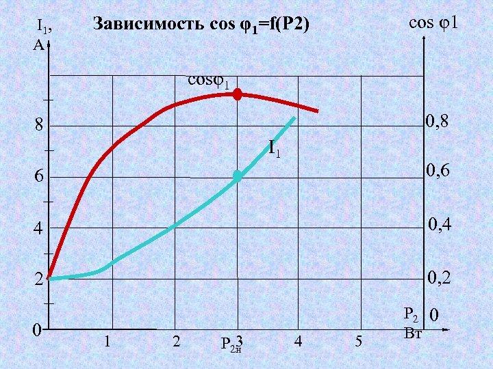 I 1, A cos φ1 Зависимость cos φ1=f(Р 2) cosφ1 0, 8 8 I