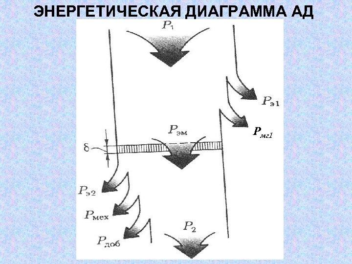 ЭНЕРГЕТИЧЕСКАЯ ДИАГРАММА АД Рмг 1