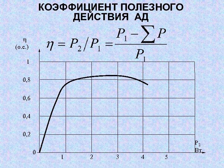 КОЭФФИЦИЕНТ ПОЛЕЗНОГО ДЕЙСТВИЯ АД (о. е. ) 1 0, 8 0, 6 0, 4