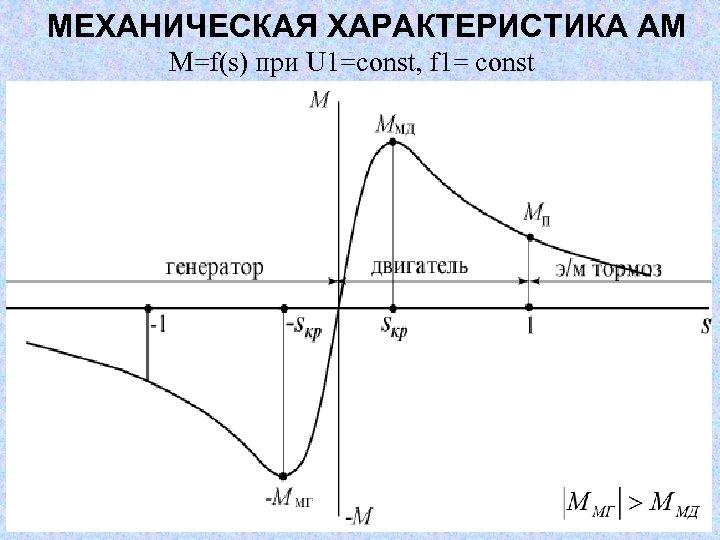 МЕХАНИЧЕСКАЯ ХАРАКТЕРИСТИКА АМ М=f(s) при U 1=const, f 1= const