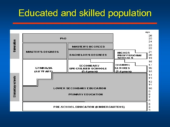 Educated and skilled population