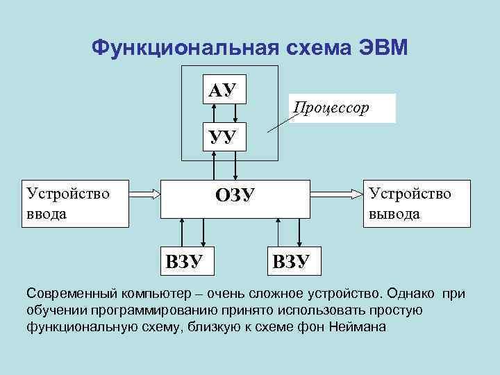Функциональная схема компьютера неймана