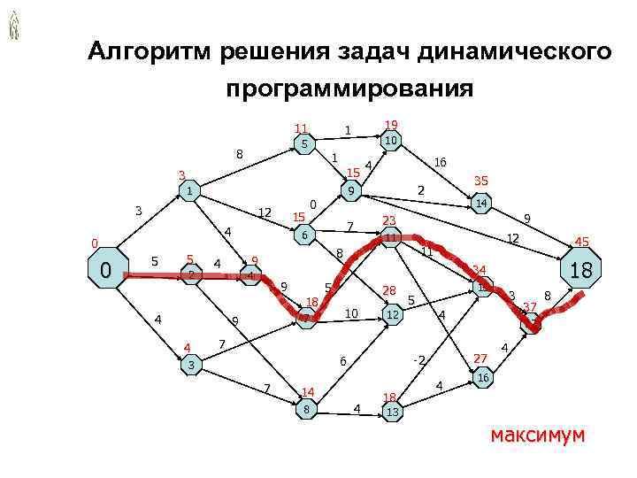 Алгоритм решения задач динамического программирования 11 1 19 5 10 8 1 4 16