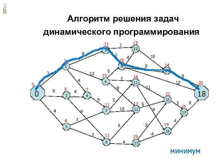 Алгоритм решения задач динамического программирования 11 1 12 5 10 8 1 4