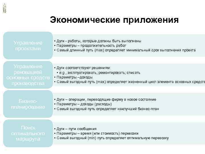 Экономические приложения • Дуги - работы, которые должны быть выполнены Управление • Параметры