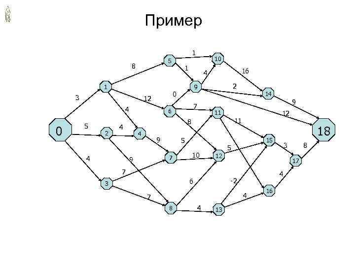 Пример 1 5 10 8 1 4 16 1 9 2 0 14