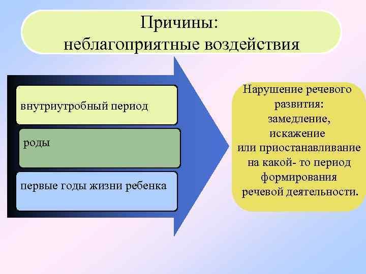Причины: неблагоприятные воздействия Нарушение речевого внутриутробный период развития: замедление, искажение роды или приостанавливание