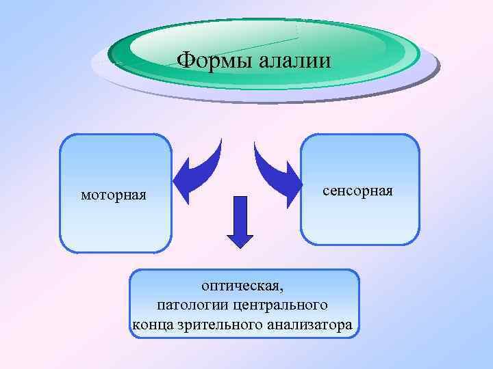 Формы алалии моторная сенсорная оптическая, патологии центрального конца зрительного анализатора