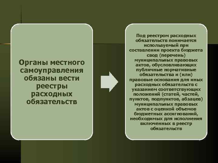 Под реестром расходных обязательств понимается используемый при составлении проекта бюджета свод (перечень) муниципальных