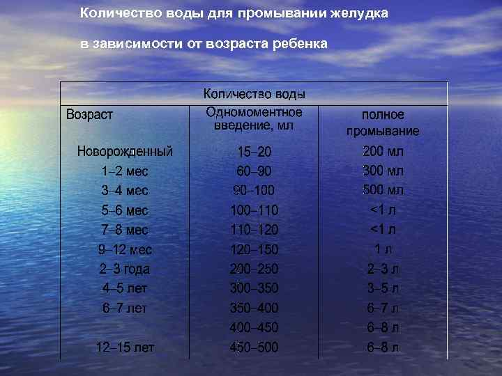 Количество воды для промывании желудка в зависимости от возраста ребенка
