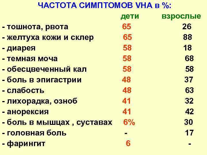 ЧАСТОТА СИМПТОМОВ VHA в %: дети взрослые - тошнота, рвота 65 26 - желтуха