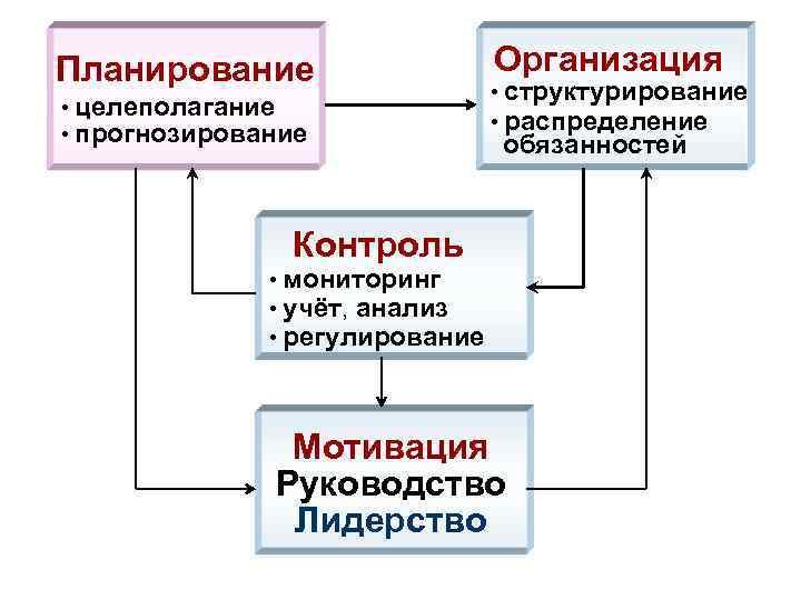 Схема целеполагания мотивация прогнозирование планирование