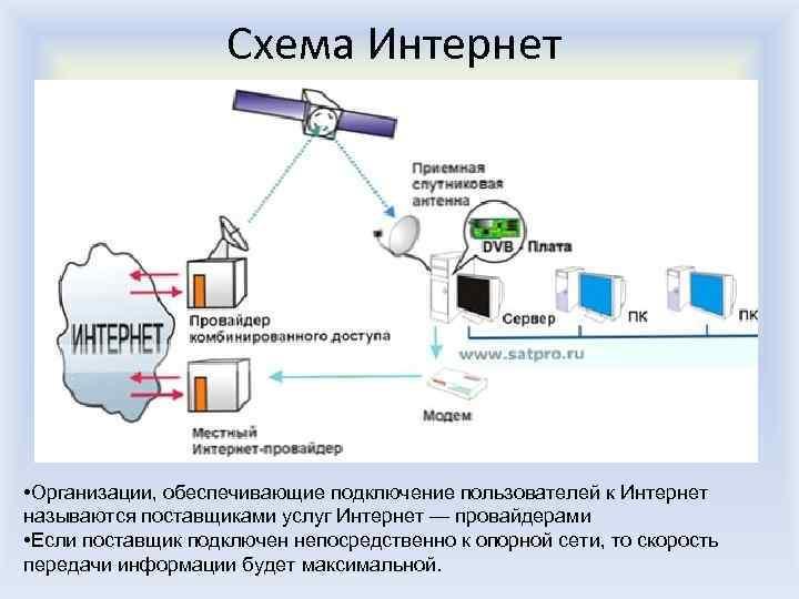 Схема Интернет • Организации, обеспечивающие подключение пользователей к Интернет называются поставщиками услуг Интернет —