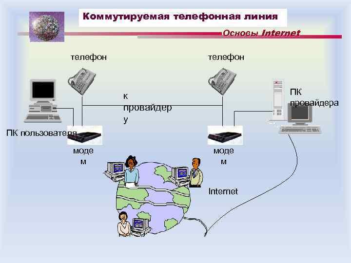 Коммутируемая телефонная линия Основы Internet телефон ПК провайдера к провайдер у ПК пользователя моде