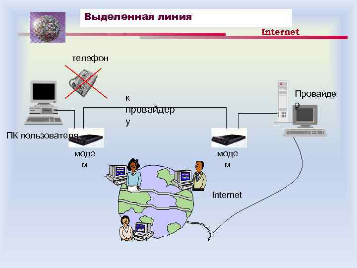 Выделенная линия Internet телефон Провайде р к провайдер у ПК пользователя моде м Internet