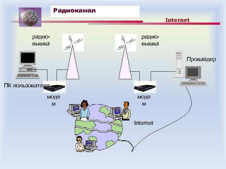 Радиоканал Internet радиовышка Провайдер ПК пользователя моде м Internet