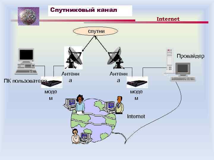 Спутниковый канал Internet спутни к Провайдер ПК пользователя моде м Антенн а моде м