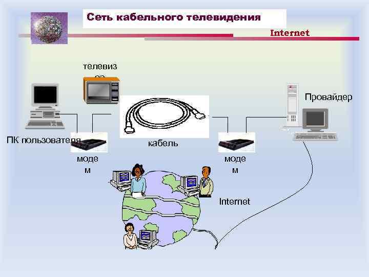 Сеть кабельного телевидения Internet телевиз ор Провайдер ПК пользователя моде м кабель моде м