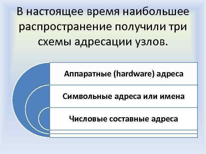 В настоящее время наибольшее распространение получили три схемы адресации узлов. Аппаратные (hardware) адреса Символьные