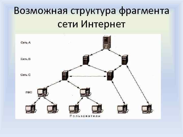 Возможная структура фрагмента сети Интернет
