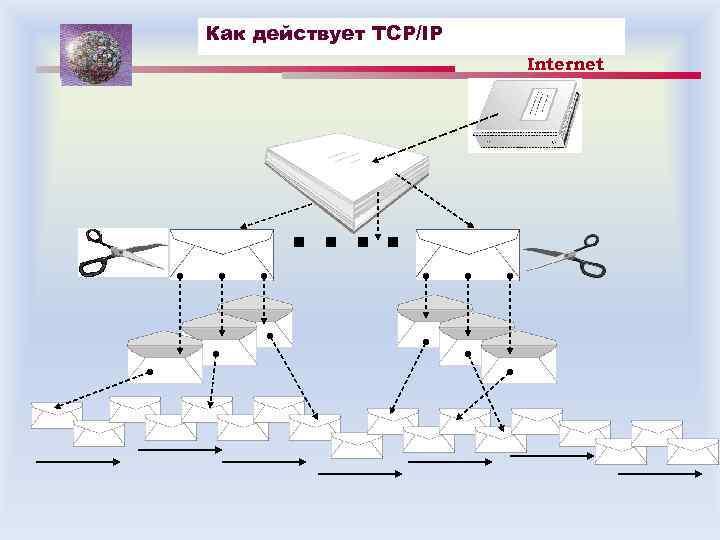 Как действует TCP/IP Internet ….